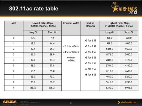 Ac For Table 802 11ac data rates images
