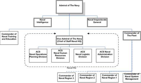 tanya jawab desain dan struktur organisasi angkatan laut malaysia wikipedia bahasa indonesia