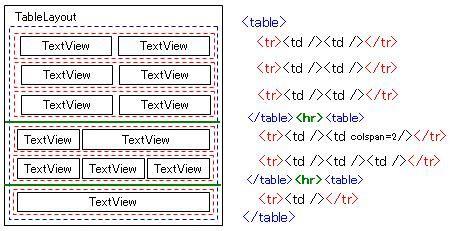 table layout java exle table layout について サイト構築日記
