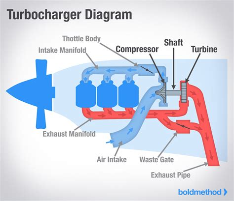turbo diagram 2006 dodge charger battery location 2002 dodge intrepid
