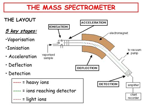 mass spectrometer diagram the mass spectrometer what is a mass spectrometer ppt