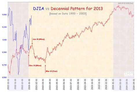 Decennial Pattern Stock Market   time price research decennial pattern for 2013