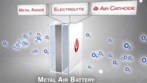 Tesla Metal Air Battery New Metal Air Battery Drives Car 1800km Without Recharge