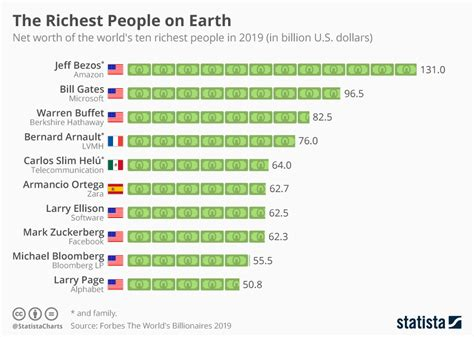 chart the richest on earth statista