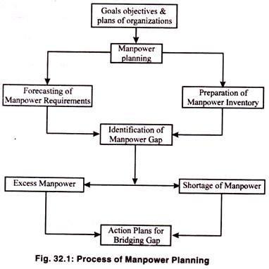 human resource planning process flowchart human resource planning process flowchart create a flowchart