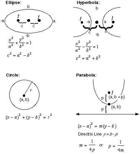 conic sections formula sheet conics equations images frompo 1