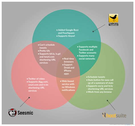 diagram to show difference venn diagram templates to or modify
