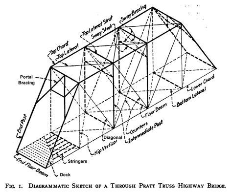 bridge structures design criteria version 6 0 types of paper bridge structures pictures to pin on