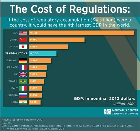 infographic 74 000 u s regulations added since 1913