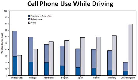 Cell Phone Use While Driving Essay by Americans Sure Do Yak A Lot While Driving Jones