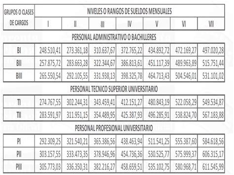 aumento salarial sector privado 2015 colombia tabla salarial docente 2016 colombia conozca los nuevos
