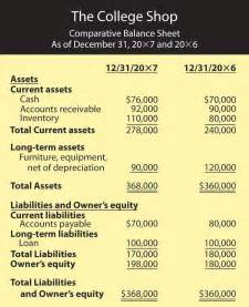 Personal Balance Sheet For College Student by The Of Accounting In Business
