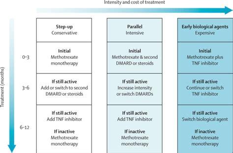 management strategies for cln2 disease sciencedirect rheumatoid arthritis the lancet