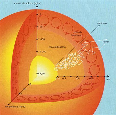 temperatura interna sole il sole e come 232 formato thinglink