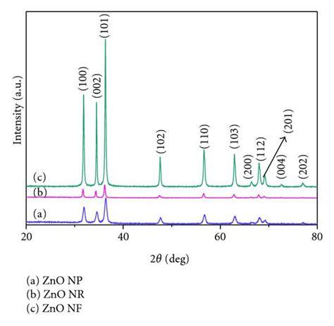 xrd pattern of zno powder eosin yellowish dye sensitized zno nanostructure based