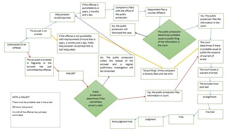criminal flowchart criminal procedure flowchart karenlustica17