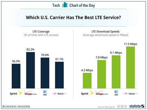 which wireless carrier is the best in the us business