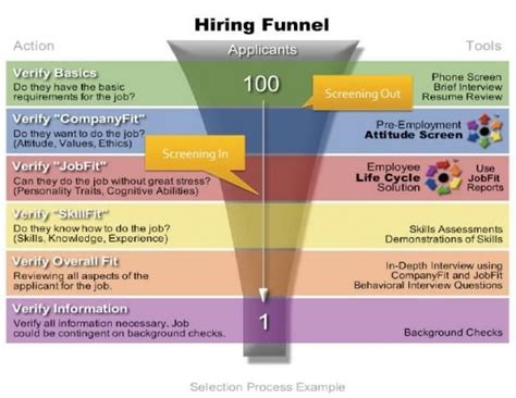 successful hiring for financial planners the human capital advantage books an exle of the hiring funnel human capital institute