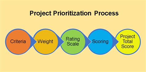 project prioritization criteria template prioritization matrix template excel set task and