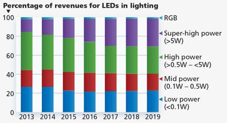 Lighting High Market Strategies Unlimited Tempers Led And Ssl Market Projections But Remains Bullish On Sectors