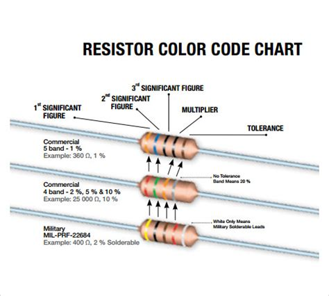 free resistor color code chart sle color chart template 25 free documents in pdf word