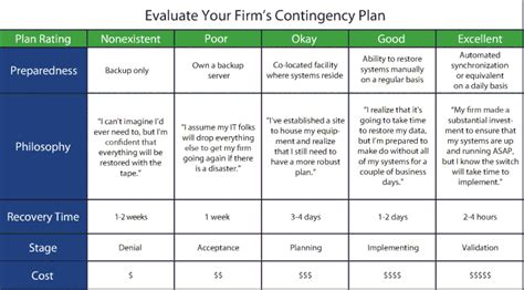 contingency plan template for a small business contingency adventguru