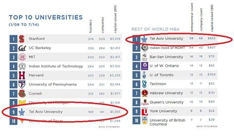 Best Mba Programs In Illinois by Tel Aviv S Business School Makes Top Global