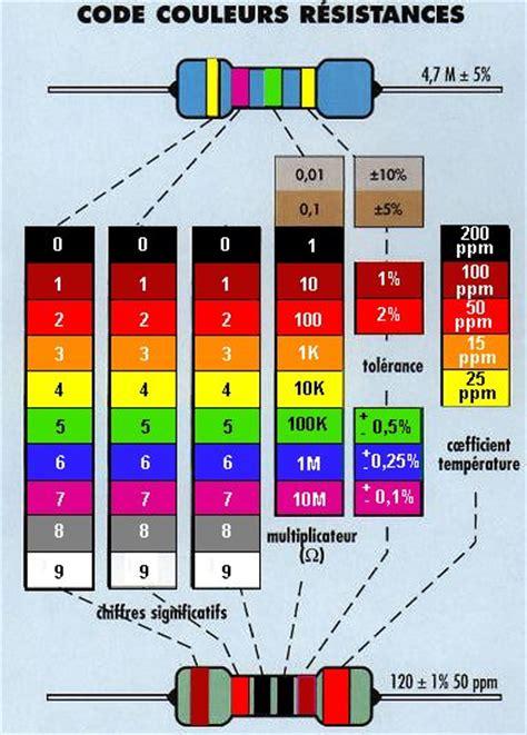 resistor code couleur resistor code de couleur 28 images r 233 sistances codes couleurs r 233 sistances et capas
