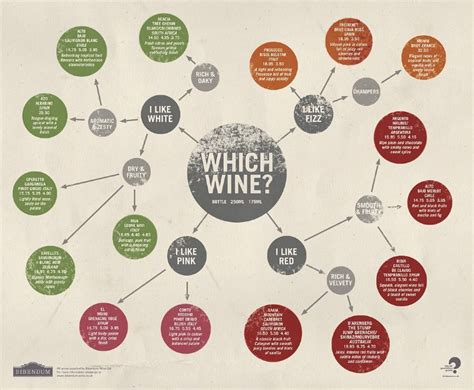 wine flowchart flowchart wine list vicki brown wine
