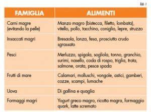 dieta dukan 72 alimenti fase attacco dieta dukan funziona schema menu opinioni e ricette