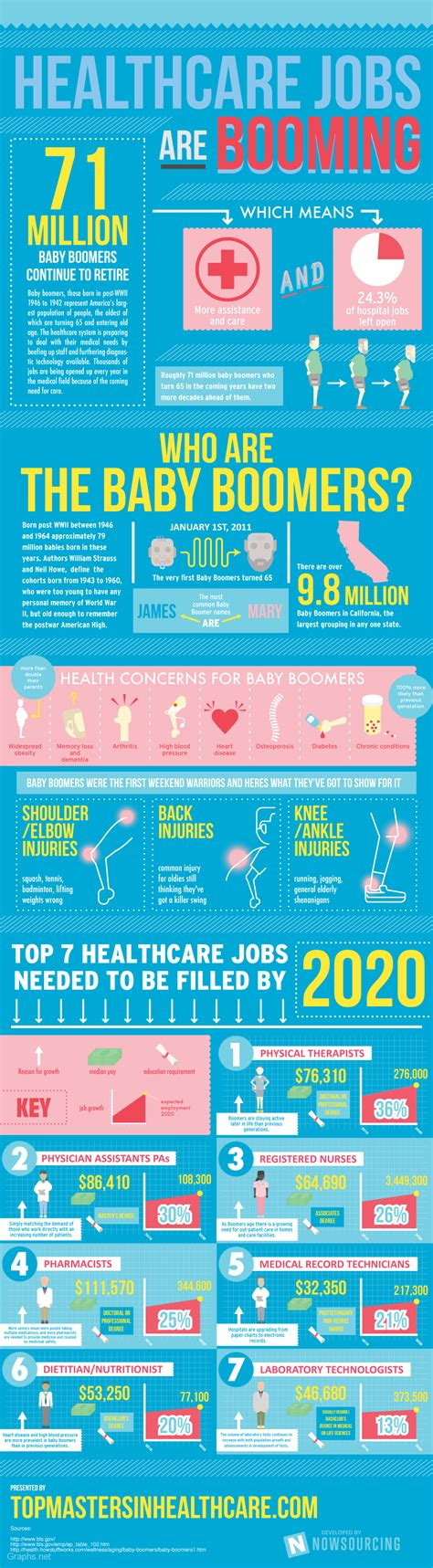 7 top healthcare in future infographics graphs net
