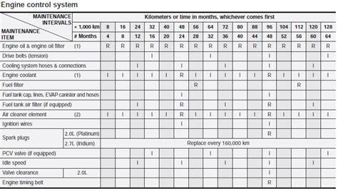 Kia Service Schedule Kia Sportage Maintenance Schedule Maintenance Kia