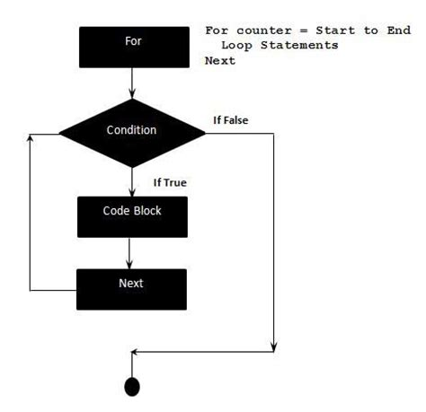 tutorialspoint vbscript vbscript for loops