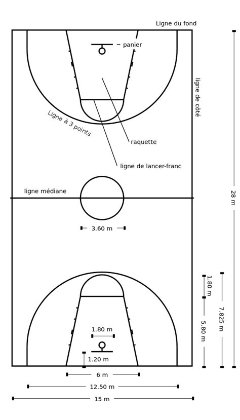 basketball measurements fichier basketball court dimensions fr svg wiktionnaire