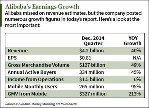 alibaba q3 earnings today s alibaba nyse baba stock price gives best buy in