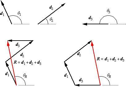 opencl tutorial vector addition vectors a brief tutorial