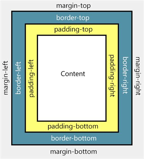 html layout margin padding what is the difference between padding and margins