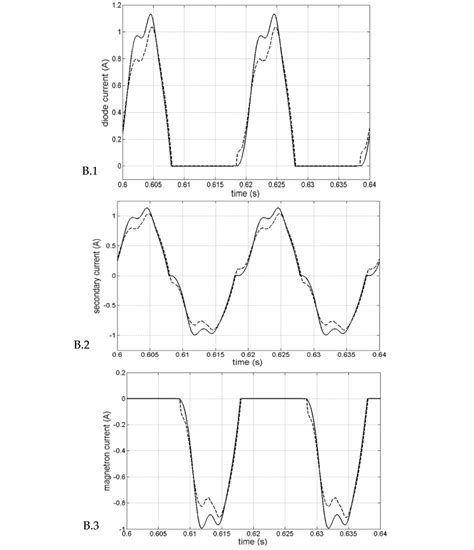 inductance emtp a new modeling of the non linear inductances in matlab intechopen