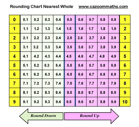 printable hundreds chart for rounding image gallery rounding chart