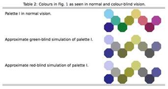 colorblind safe colors graphics mathematica color schemes for the colorblind