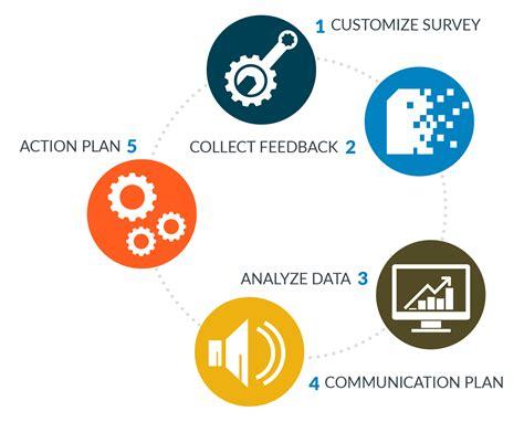 Employee Survey - employee engagement surveys
