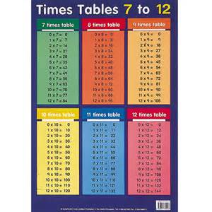 all of the times tables up to 12 laptuoso
