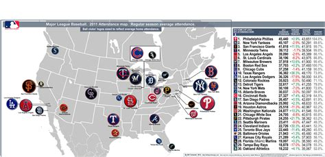 mlb map major league baseball attendance map for 2011 regular season with percent changes from 2010
