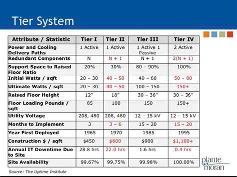 Server Room Floor Plan by Tia 942 Data Center Standards