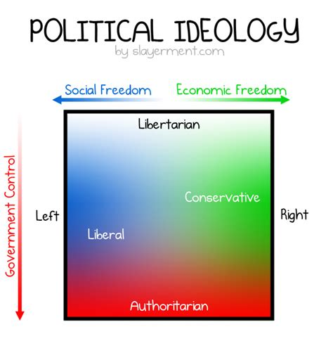 libertarian colors liberal vs conservative vs libertarian vs authoritarian