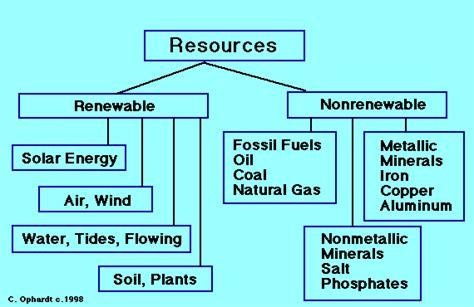 exle of non renewable resources renewable and non renewable resources science 6 at fms