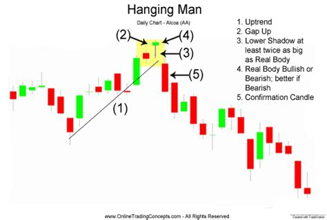 candele giapponesi pdf hanging candlestick chart pattern