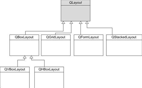 qt layout löschen positionner ses widgets avec les layouts programmez avec