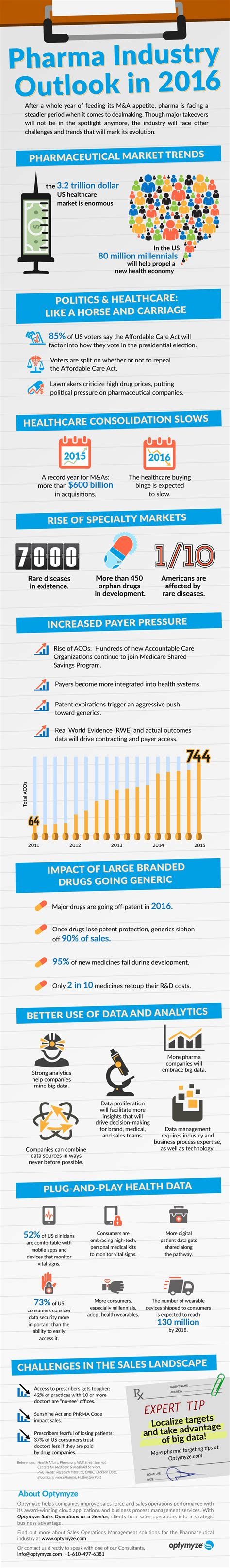 pharmaceutical industry outlook 2016 trends infographic optymyze
