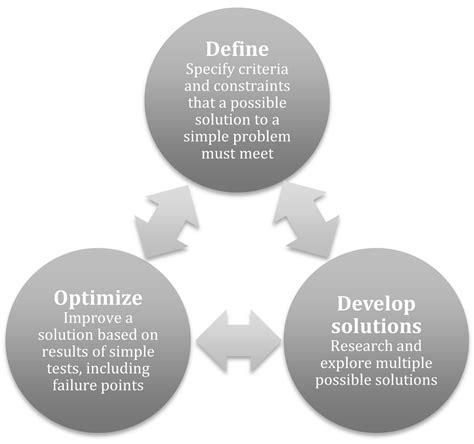 experiment design engineering design models linkengineering